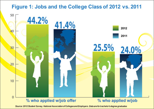 Figure 1: Jobs and the College Class of 2012 vs. 2011
